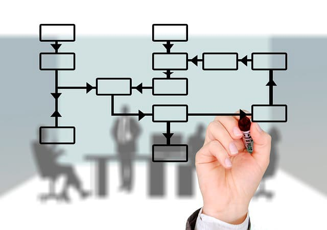 Evaluación de sistemas de gestión PRL